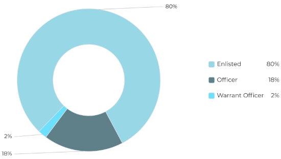 Covid-19 Impact on Military Families Rank Chart
